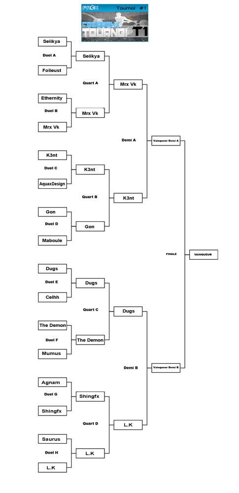 Résultats des duels du 2eme tour du tournoi 1 101103034358909207049675