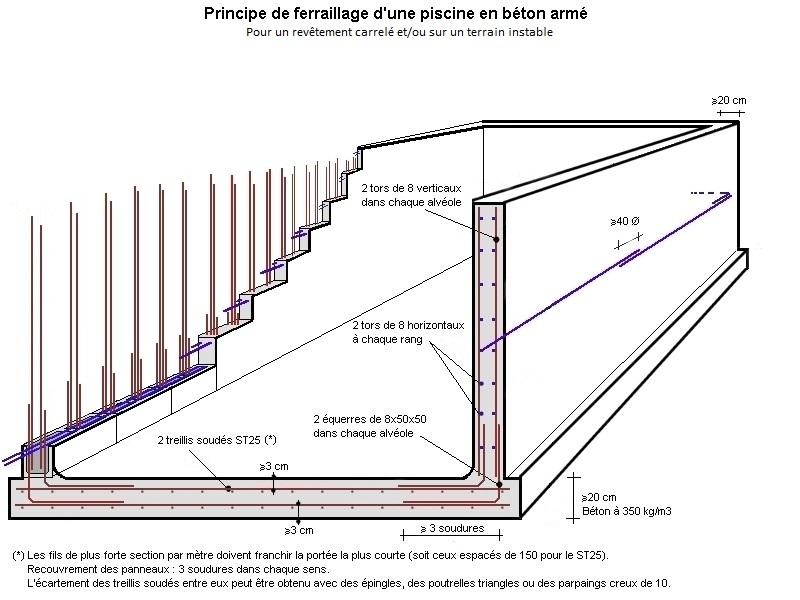 Forum Construction Et Entretien Piscine  Cahier Des Charges Pour